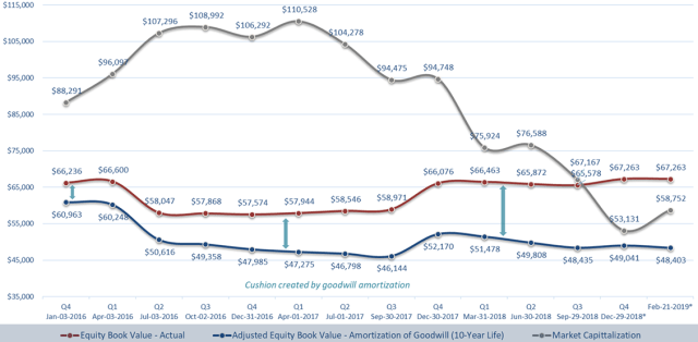 Chart showing Kraft Heinz Book Value Comparison, in US Millions