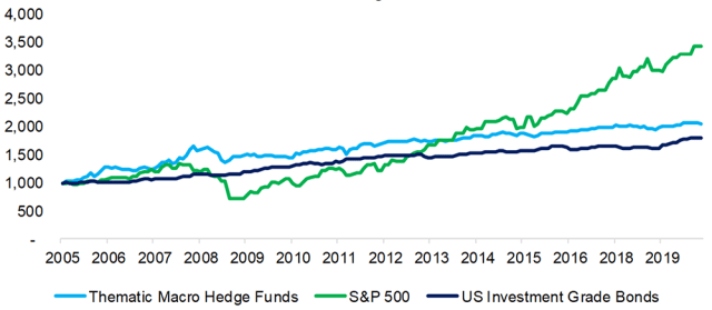 Chart comparing thematic hedge fund performance to S&P 500 and US investment grade bonds.