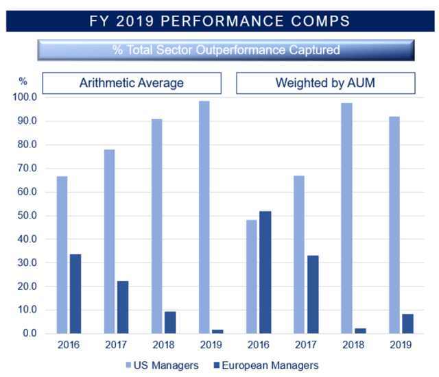 Chart depicting FY 2019 performance Comp comparisons between US and European managers.