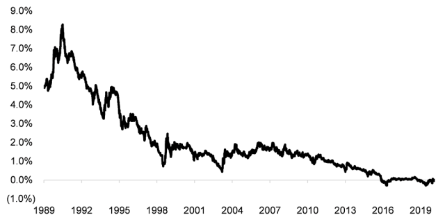 Chart showing Japanese 10-Year Government Bond Yield