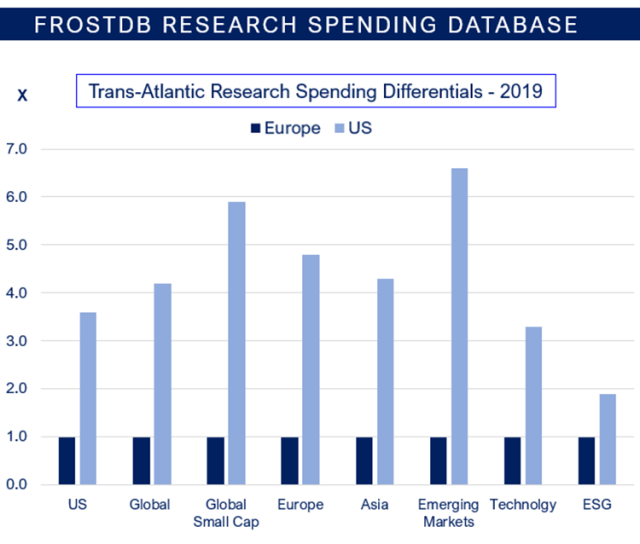 Bar graph depicting Trans-Atlantic research spending differentials in 2019