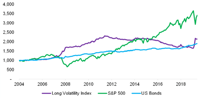 Long volatility strategy vs. US equity and bond illustrated chart
