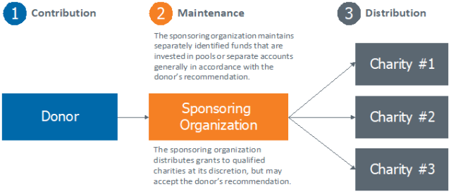 Chart depicting structure and maintenance of donor-advised funds
