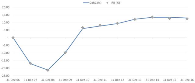 Line chart DaRC vs. IRR