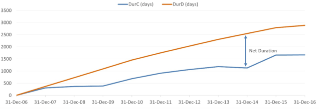 Comparative Chart of Distribution Period - Durdie - and Contributions - Durdie