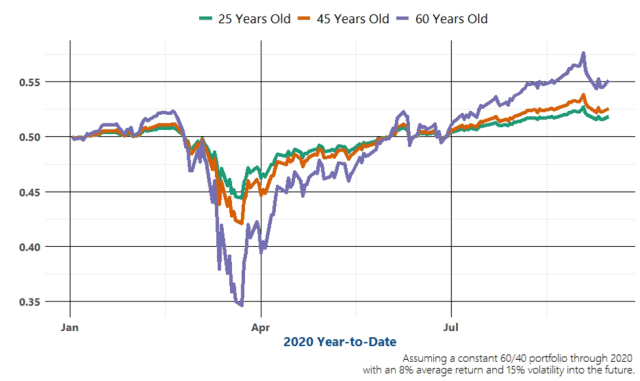 A chart showing the likelihood of achieving goals by age