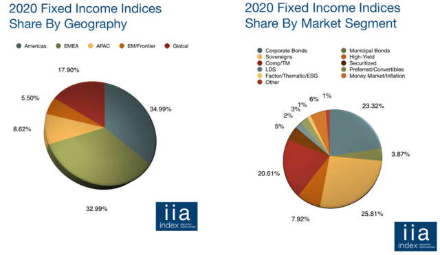 Two pie charts showing 2020 Fixed Income Indices Share by Geography and Market Segment