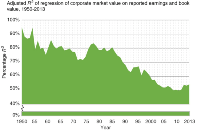 Chart depicting Adjusted R-Squared of Regression of Corporate Market Value on Reported Earnings and Book Value