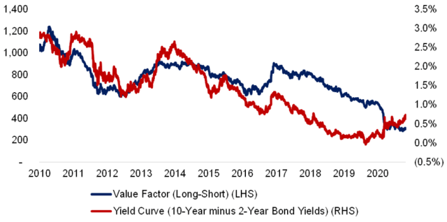 Chart comparing the Value Factor versus Yield Curve in the United States