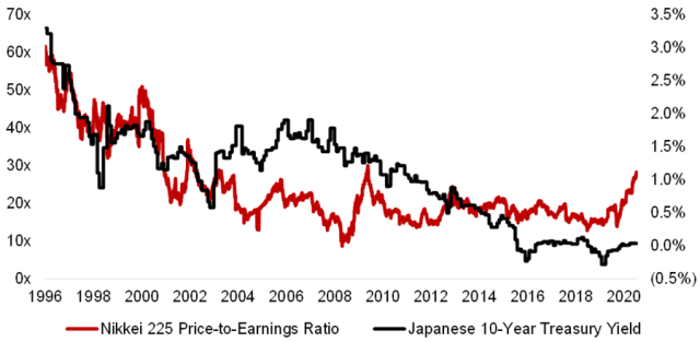 The chart shows the interest rate and P / E ratio in the Japanese stock market