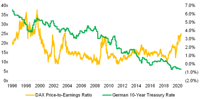 Chart of Interest Rates and P/E Ratios in the German Stock Market