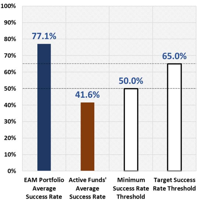 Chart depicting Success Rates for EAM Portfolios