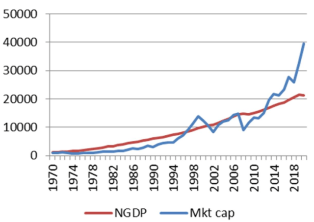 Chart of US Stock Market Capitalization-to-Nominal GDP Ratio