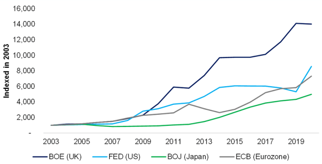 Chart showing Central Bank Balance Sheet Expansion