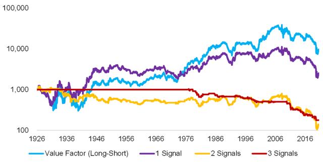 Chart showing Multi-Metric Risk Management Framework for the Value Factor: Short Signals