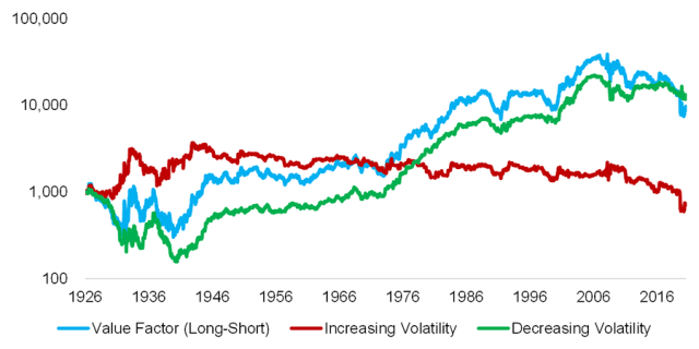 Chart showing The Value Factor and Realized Stock Market Volatility in the United States