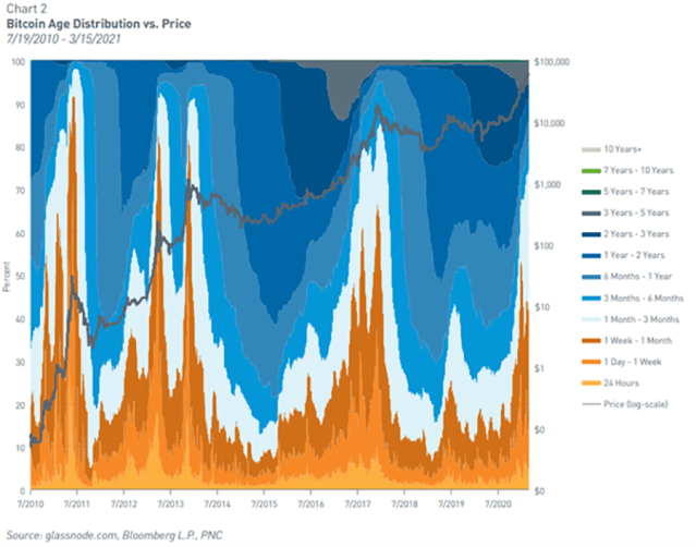 Chart showing Bitcoin Age Distribution vs. Price