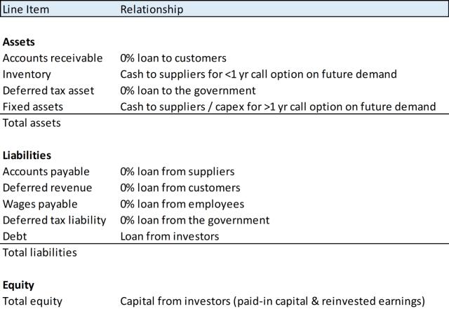 Chart depicting Categorizing the Balance Sheet by Relationships
