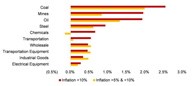 Jakie sektory dawały najlepsze stopy zwrotu podczas inflacji na poziomach powyżej 10% oraz w zakresie 5-10%?
