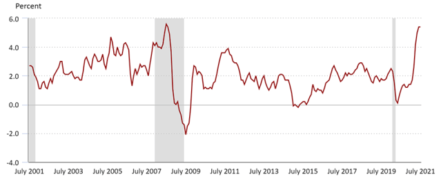Chart Showing US CPI 12 month Percentage Change