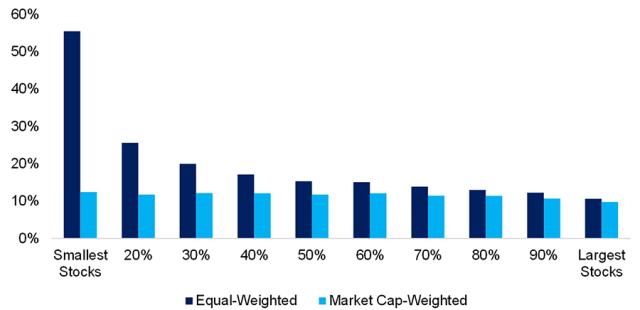 Bar chart of the CAGR per market-cap decibel in the US stock market, 1926 to 2021