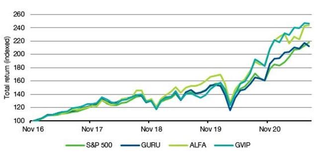 Chart showing Copycat ETF Performance since 2016