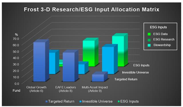 Chart of Frost 3-D Research/ESG Input Allocation Matrix