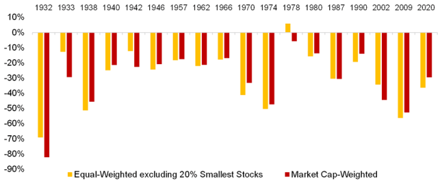 Chart showing Stock Market Crashes: Equal- vs. Market Cap-Weighted Portfolios