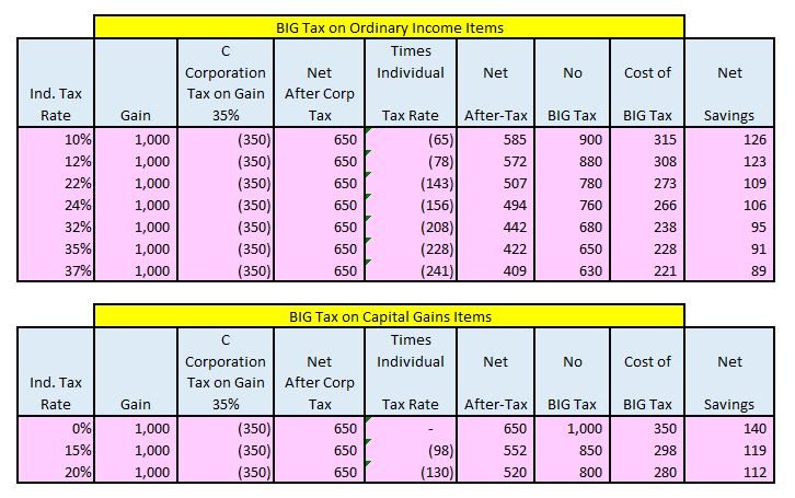 Built-In Gains Tax Less Costly – But Still There | CLA