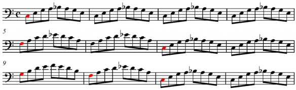 An example of a 12-bar blues progression in C, chord roots in red. Credit: Wikimedia