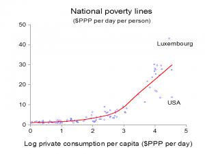 Poverty lines
