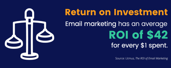 Email marketing statistics: Email has an ROI of $42 for every $1