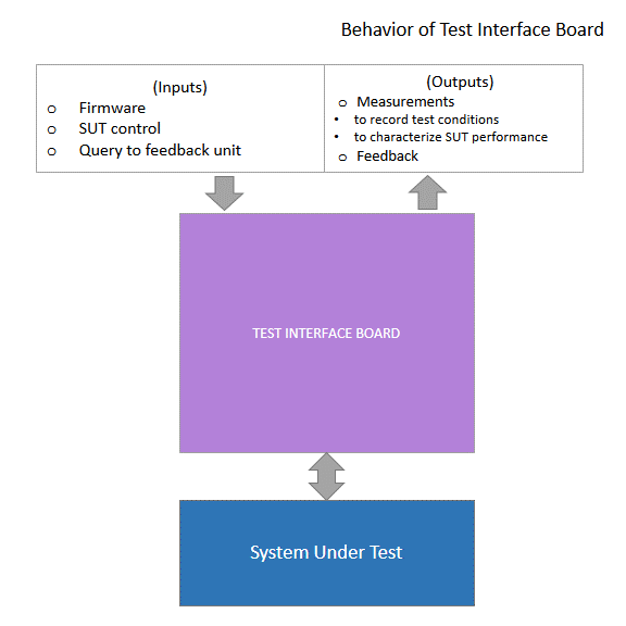 Test Interface Board: Behaviour
