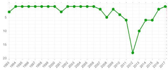 O desempenho da Seleção Brasileira no Ranking da Fifa