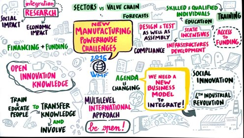 New Manufacturing Powerhouse Challenges #WMF16