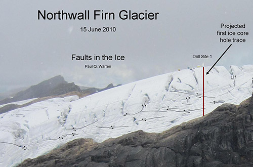 "At the first drill site, faults in the ice (black lines with arrows) are obvious. Here, the ice is cracking and moving, as the glacier shifts around. Such faults are common on alpine glaciers, but movement could  be hastened by the recent rapid melting. In analyzing these faults, Paul Warren has borrowed some terms from earthquake experts. According to him, most of the cracks are ""thrust faults,"" which means that older layers of ice have been thrust upward over younger ones. Others are so-called ""normal faults,"" where younger layers of ice have dropped below the older ones. Some faults were likely intersected by the coring (red line). It is important to know how the faults have moved, because their presence means that when studying the ice cores, one cannot simply assume that one is seeing the newest ice on the top and the oldest on the bottom. [click to view enlargement]"