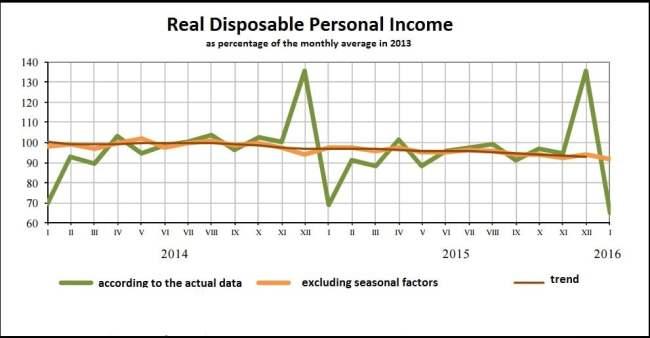 Average annual income