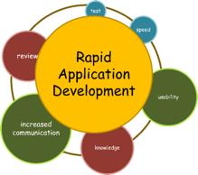 RAD hat das Ziel die Entwicklung auf vielen Ebnen zu beschleunigen. Idee nach: https://www.soliantconsulting.com/blog/rapid-application-development/