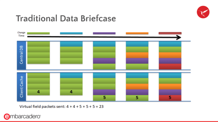 Traditional Data Briefcase