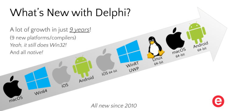 Delph's new platforms since 2010