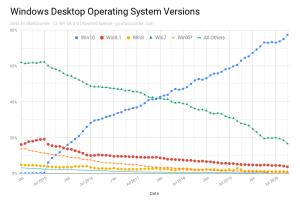 windows-desktop-operating-system-versions-5090215
