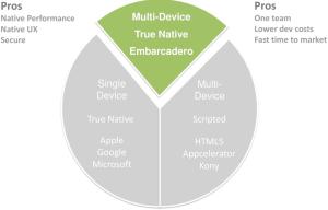 mobile-application-development-options-true-native