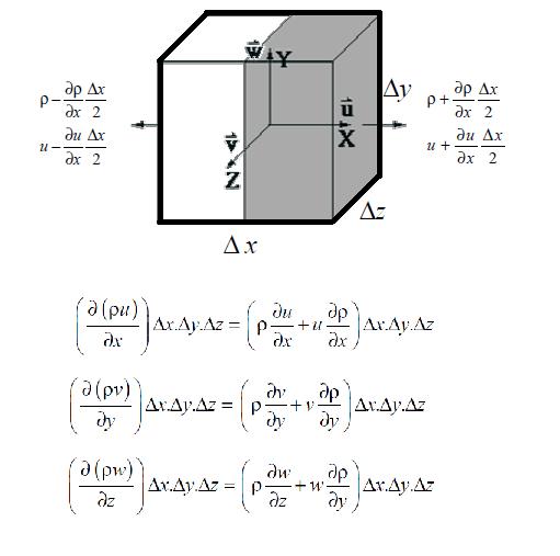 momentum-equations-1294223