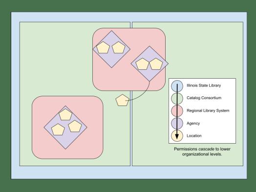 Cascading permissions diagram