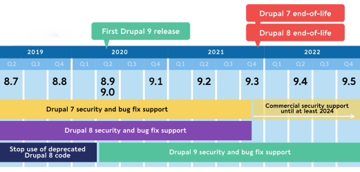 drupal-8-timeline-april-2019-1280w2