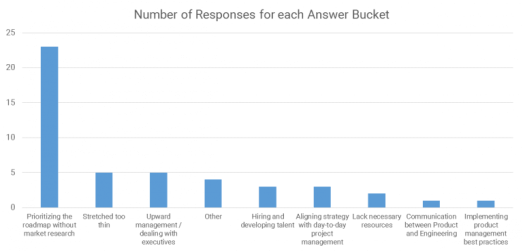 A survey is displaying the results of the challenges faced by project managers.