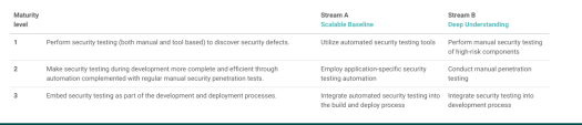 Illustration with a table divided into three sections describing the testing stage of Secure Software Development lifecycle