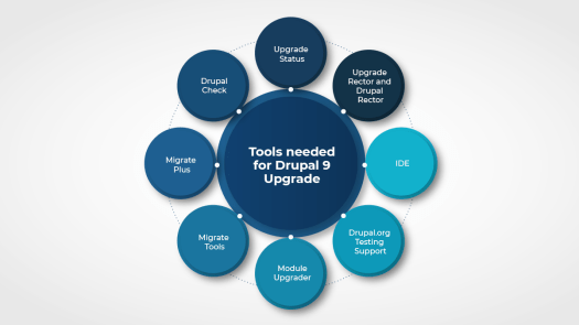 All the Drupal 9 upgrade tools are mentioned in a circular diagram.