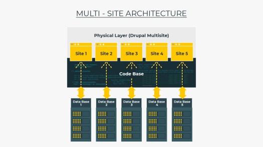 The image explains Drupal Multisite architecture.