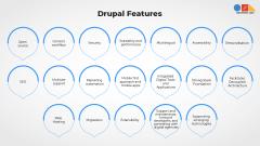 Drupal2520features